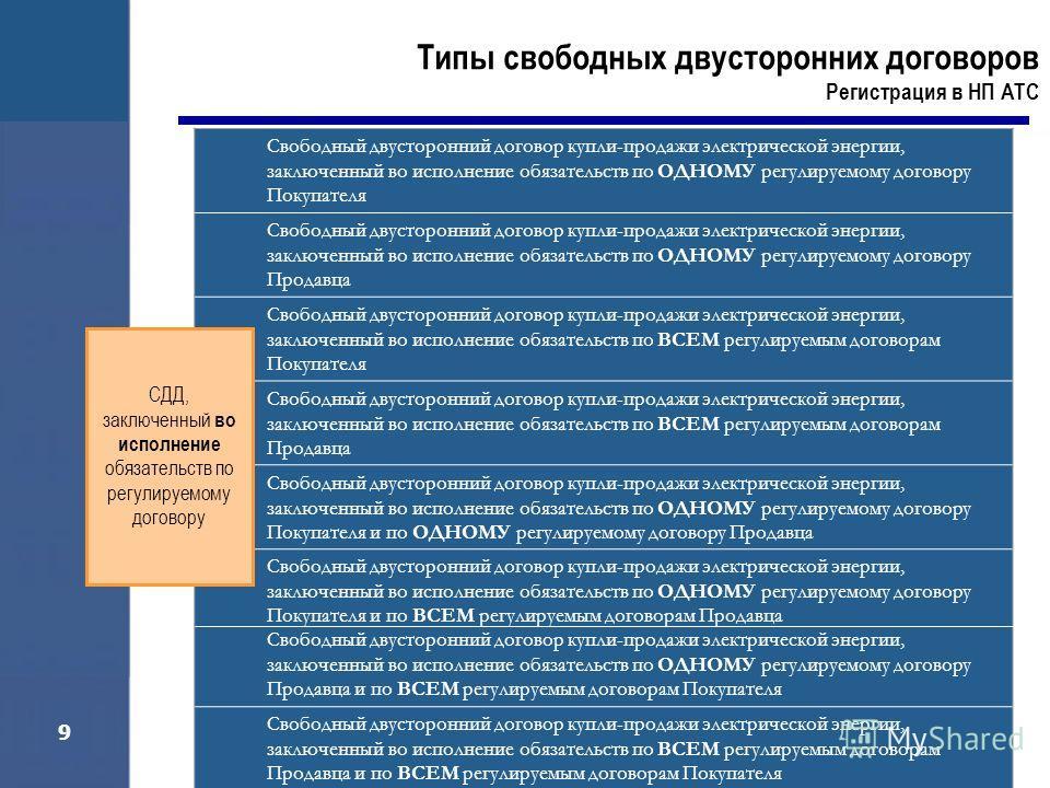 9 Свободный двусторонний договор купли-продажи электрической энергии, заключенный во исполнение обязательств по ОДНОМУ регулируемому договору Покупателя Свободный двусторонний договор купли-продажи электрической энергии, заключенный во исполнение обя