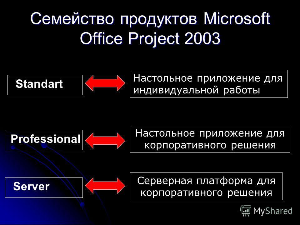 Семейство продуктов Microsoft Office Project 2003 Standart Professional Server Настольное приложение для индивидуальной работы Настольное приложение для корпоративного решения Серверная платформа для корпоративного решения