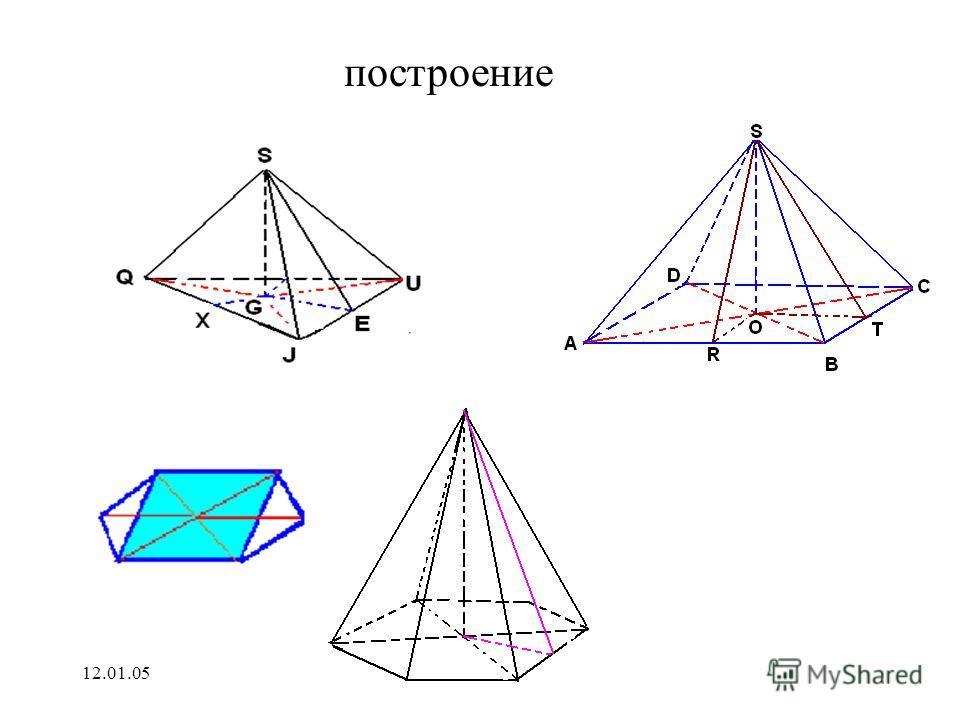 12.01.05Гильманова Л.М. Правильная пирамида 1.Основание-правильный многоугольник 2.Отрезок, соединяющий вершину пирамиды с центром основания, является высотой. Боковые ребра равны Боковые грани – равные равнобедренные треугольники Высота боковой гран
