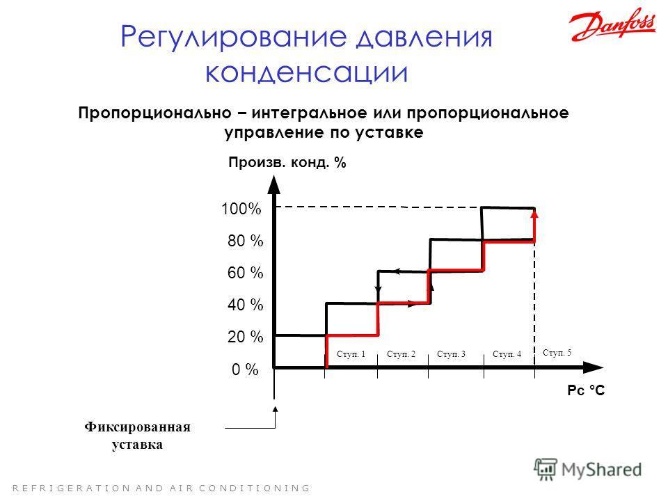 R E F R I G E R A T I O N A N D A I R C O N D I T I O N I N G 0 % 100% Произв. конд. % Pc °C 20 % 40 % 60 % 80 % Фиксированная уставка Ступ. 1Ступ. 2Ступ. 3Ступ. 4 Регулирование давления конденсации Пропорционально – интегральное или пропорциональное
