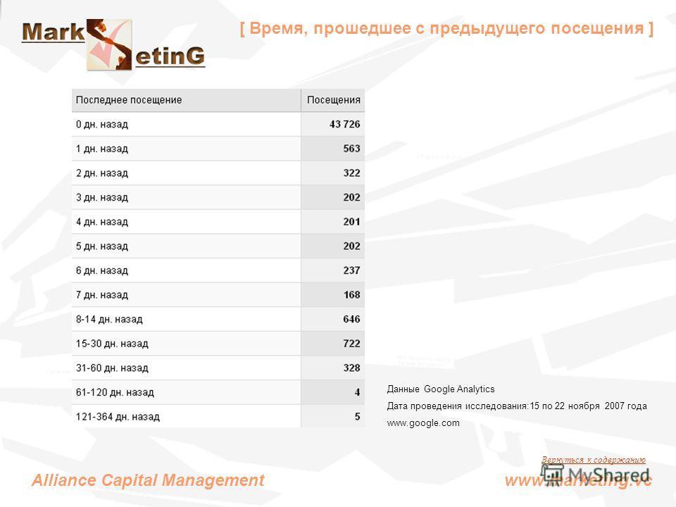 [ Время, прошедшее с предыдущего посещения ] Alliance Capital Management www.marketing.vc Данные Google Analytics Дата проведения исследования:15 по 22 ноября 2007 года www.google.com Вернуться к содержанию