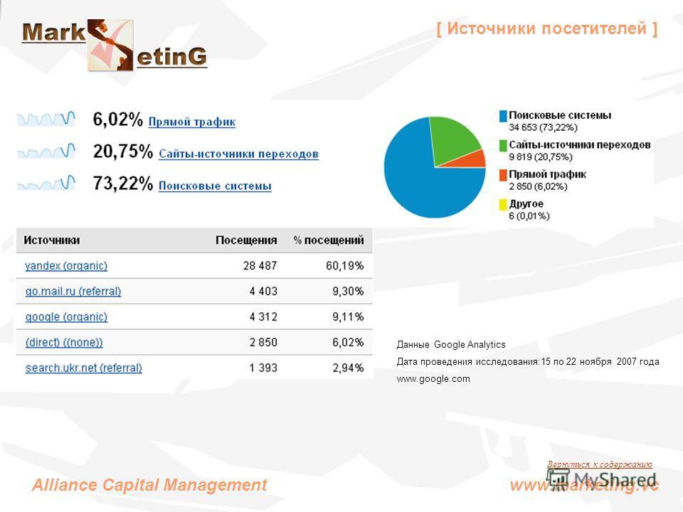 [ Источники посетителей ] Alliance Capital Management www.marketing.vc Данные Google Analytics Дата проведения исследования:15 по 22 ноября 2007 года www.google.com Вернуться к содержанию