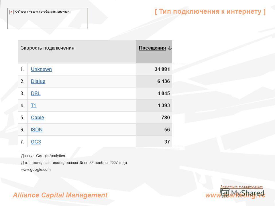 [ Тип подключения к интернету ] Alliance Capital Management www.marketing.vc Данные Google Analytics Дата проведения исследования:15 по 22 ноября 2007 года www.google.com Вернуться к содержанию
