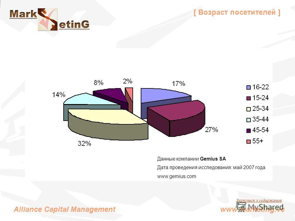 [ Возраст посетителей ] Alliance Capital Management www.marketing.vc Данные компании Gemius SA Дата проведения исследования: май 2007 года www.gemius.com Вернуться к содержанию