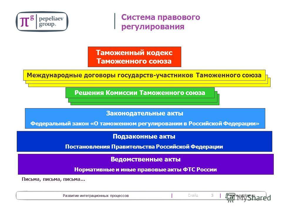 Слайд www.pgplaw.ru 3 Развитие интеграционных процессов Система правового регулирования Таможенный кодекс Таможенного союза Международные договоры государств-участников Таможенного союза Решения Комиссии Таможенного союза Законодательные акты Федерал