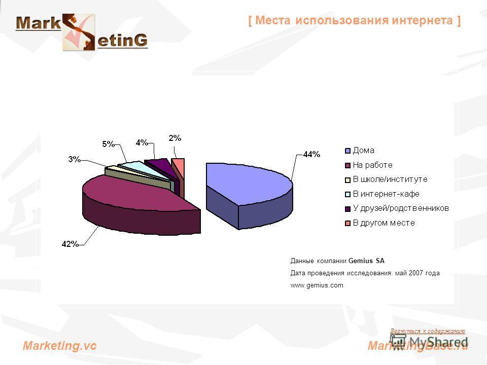 [ Места использования интернета ] Данные компании Gemius SA Дата проведения исследования: май 2007 года www.gemius.com Вернуться к содержанию Marketing.vc MarketingBase.ru