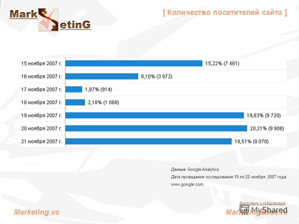 [ Количество посетителей сайта ] Данные Google Analytics Дата проведения исследования:15 по 22 ноября 2007 года www.google.com Вернуться к содержанию Marketing.vc MarketingBase.ru