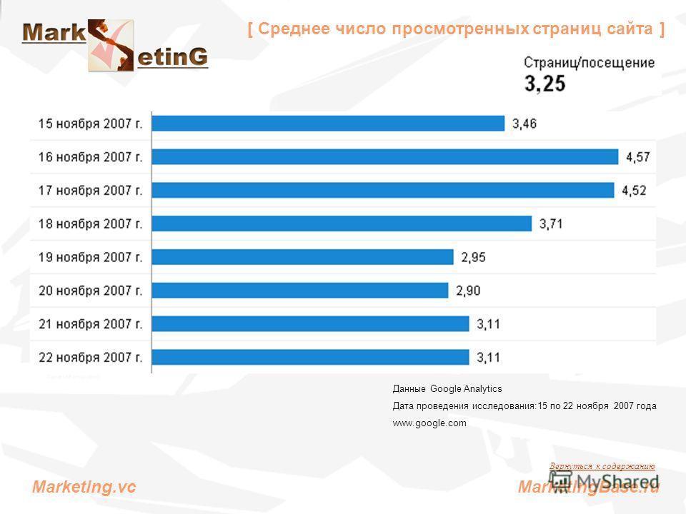 [ Среднее число просмотренных страниц сайта ] Данные Google Analytics Дата проведения исследования:15 по 22 ноября 2007 года www.google.com Вернуться к содержанию Marketing.vc MarketingBase.ru