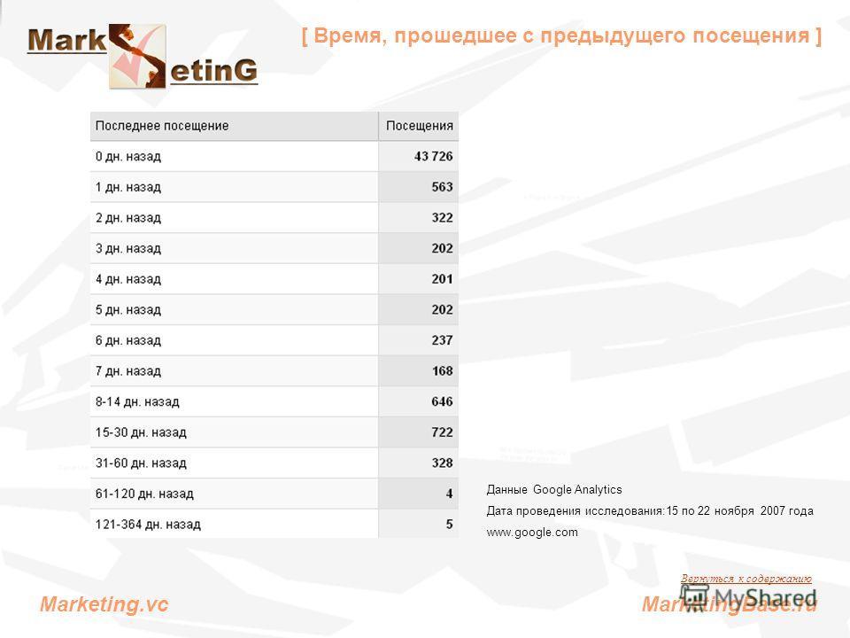 [ Время, прошедшее с предыдущего посещения ] Данные Google Analytics Дата проведения исследования:15 по 22 ноября 2007 года www.google.com Вернуться к содержанию Marketing.vc MarketingBase.ru
