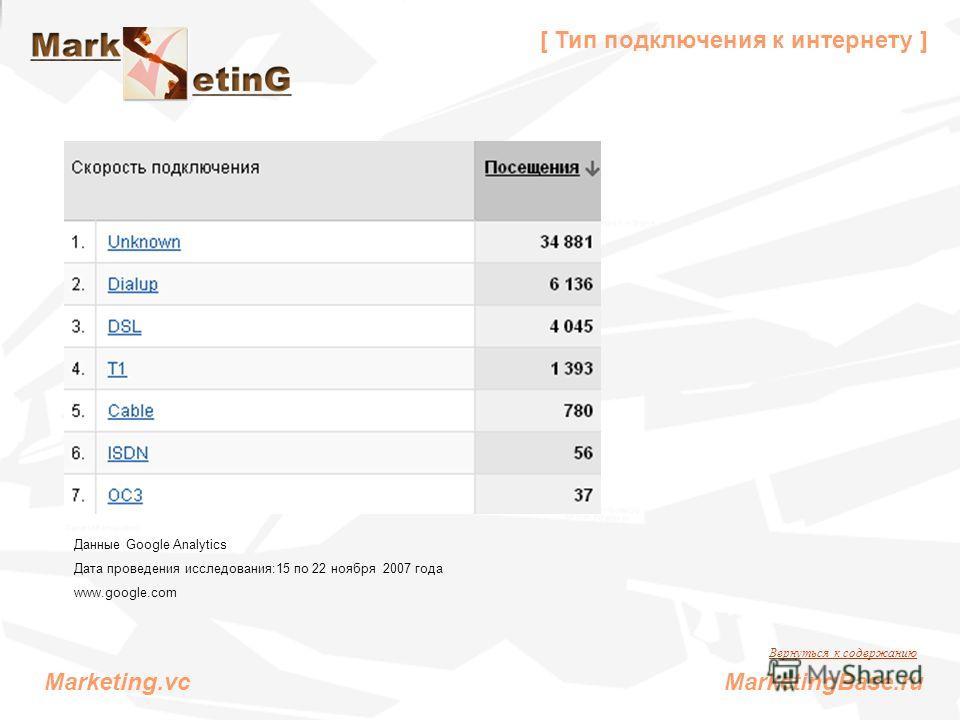 [ Тип подключения к интернету ] Данные Google Analytics Дата проведения исследования:15 по 22 ноября 2007 года www.google.com Вернуться к содержанию Marketing.vc MarketingBase.ru