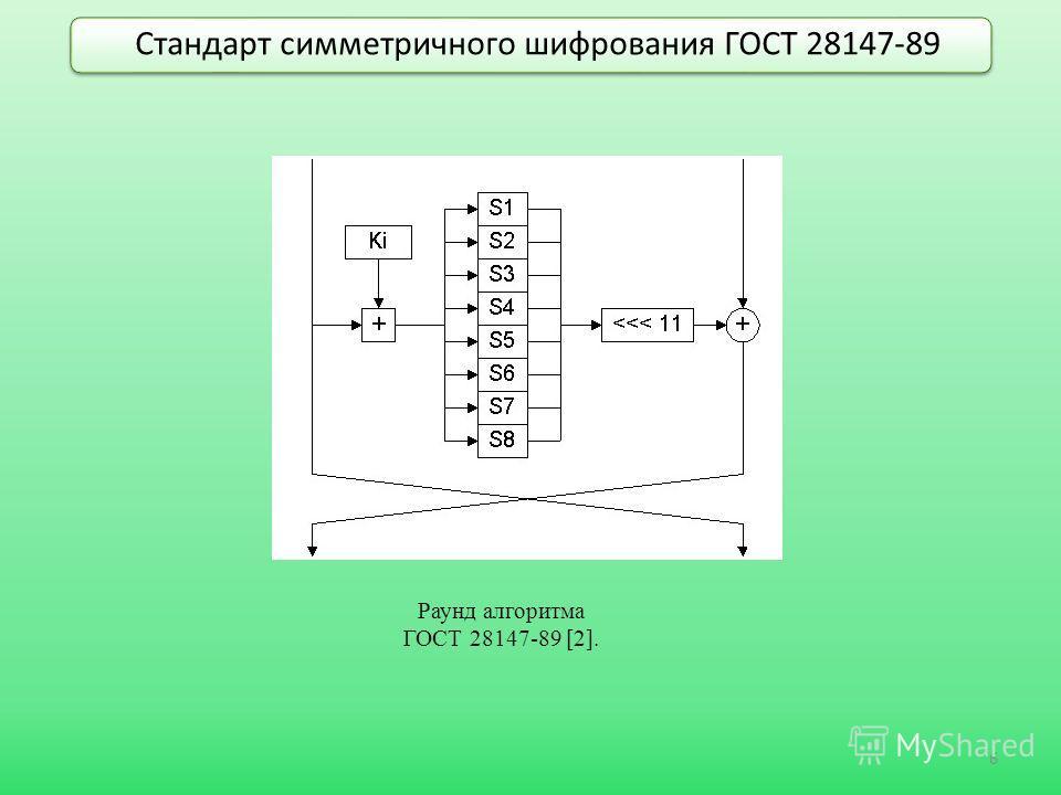 Стандарт симметричного шифрования ГОСТ 28147-89 6 Раунд алгоритма ГОСТ 28147-89 [2].