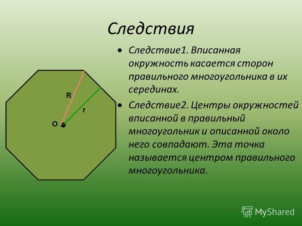 Следствия Следствие1. Вписанная окружность касается сторон правильного многоугольника в их серединах. Следствие2. Центры окружностей вписанной в правильный многоугольник и описанной около него совпадают. Эта точка называется центром правильного много