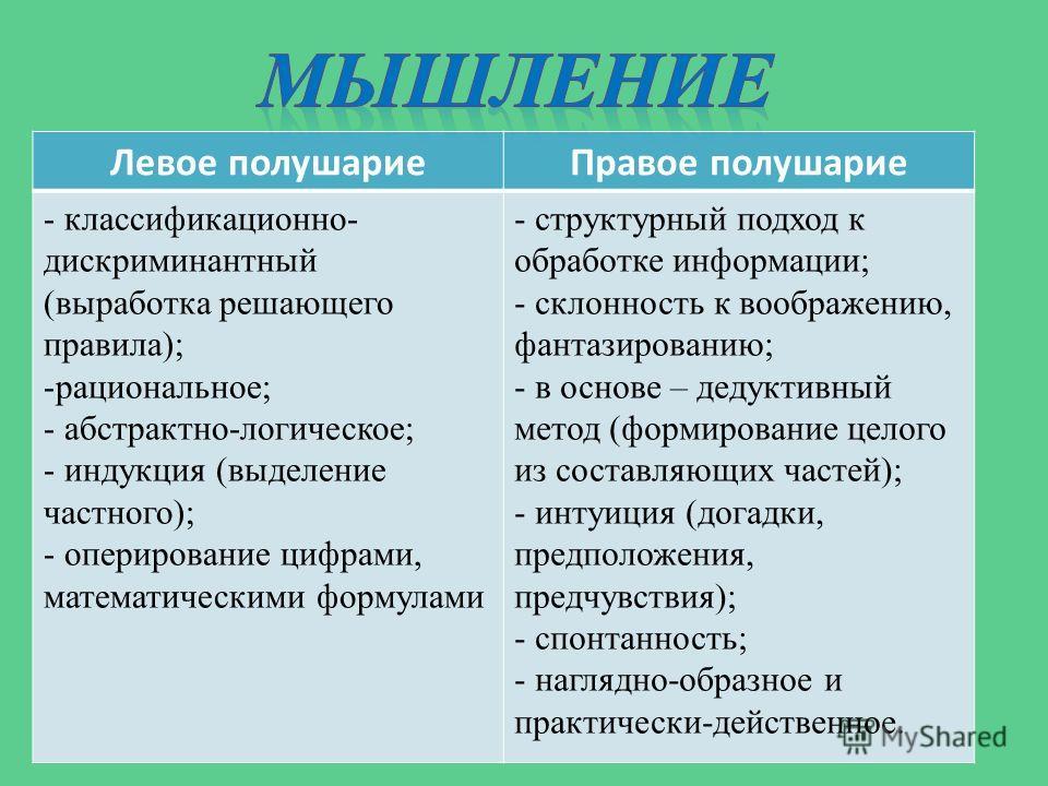 Левое полушариеПравое полушарие - классификационно- дискриминантный (выработка решающего правила); -рациональное; - абстрактно-логическое; - индукция (выделение частного); - оперирование цифрами, математическими формулами - структурный подход к обраб