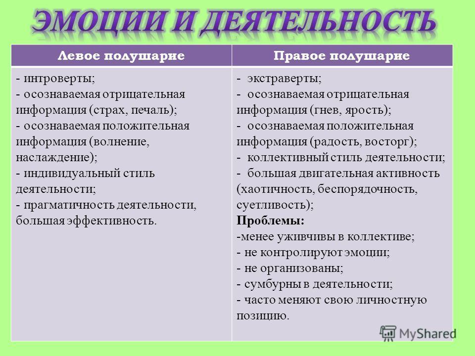 Левое полушариеПравое полушарие - интроверты; - осознаваемая отрицательная информация (страх, печаль); - осознаваемая положительная информация (волнение, наслаждение); - индивидуальный стиль деятельности; - прагматичность деятельности, большая эффект