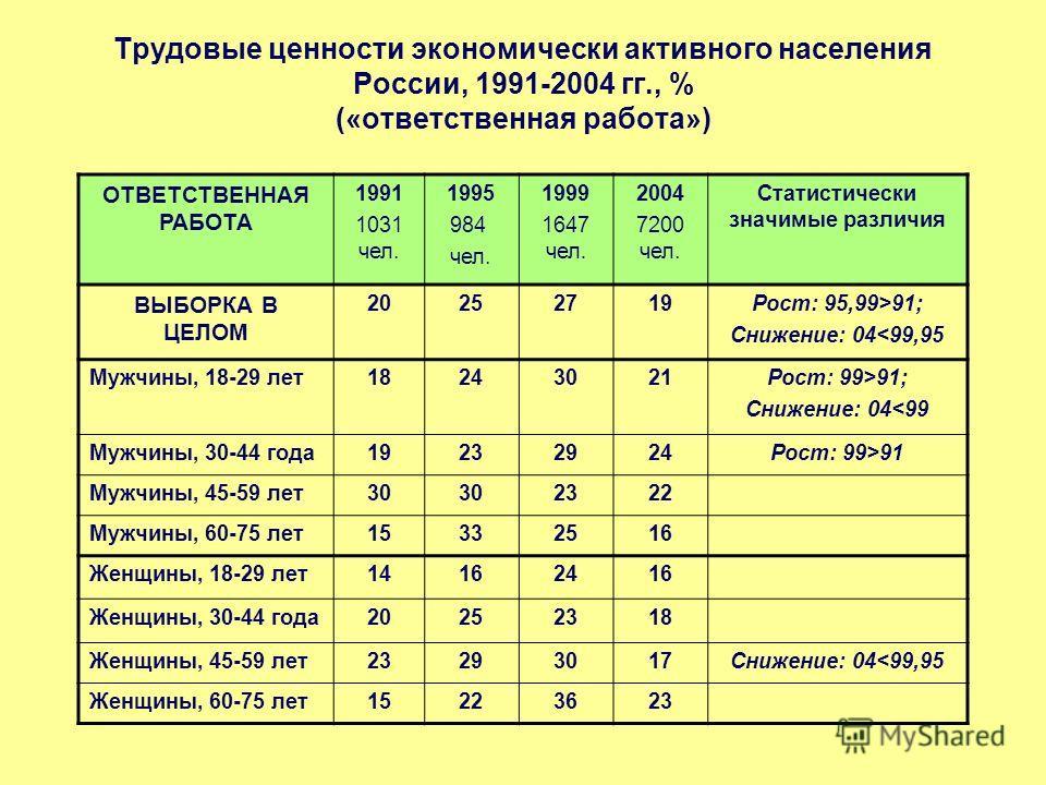 Трудовые ценности экономически активного населения России, 1991-2004 гг., % («ответственная работа») ОТВЕТСТВЕННАЯ РАБОТА 1991 1031 чел. 1995 984 чел. 1999 1647 чел. 2004 7200 чел. Статистически значимые различия ВЫБОРКА В ЦЕЛОМ 20252719Рост: 95,99>9
