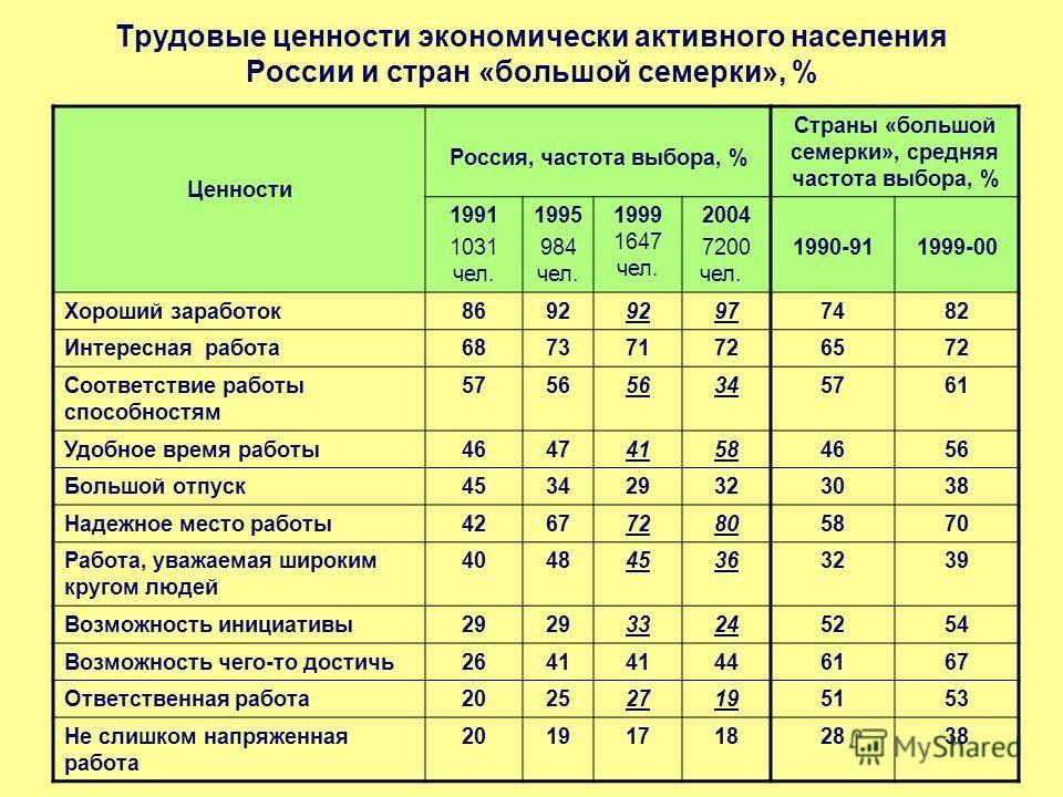 Трудовые ценности экономически активного населения России и стран «большой семерки», % Ценности Россия, частота выбора, % Страны «большой семерки», средняя частота выбора, % 1991 1031 чел. 1995 984 чел. 1999 1647 чел. 2004 7200 чел. 1990-911999-00 Хо