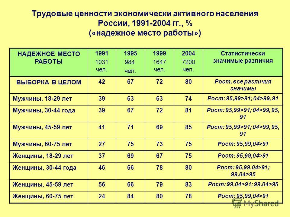 Трудовые ценности экономически активного населения России, 1991-2004 гг., % («надежное место работы») НАДЕЖНОЕ МЕСТО РАБОТЫ 1991 1031 чел. 1995 984 чел. 1999 1647 чел. 2004 7200 чел. Статистически значимые различия ВЫБОРКА В ЦЕЛОМ 42677280 Рост, все