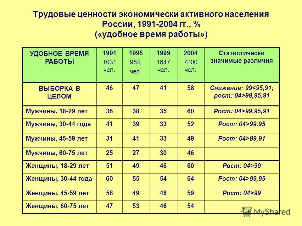 Трудовые ценности экономически активного населения России, 1991-2004 гг., % («удобное время работы») УДОБНОЕ ВРЕМЯ РАБОТЫ 1991 1031 чел. 1995 984 чел. 1999 1647 чел. 2004 7200 чел. Статистически значимые различия ВЫБОРКА В ЦЕЛОМ 46474158Снижение: 99