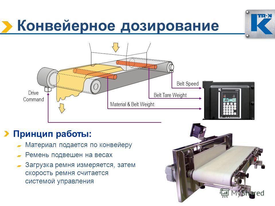 Belt Speed Belt Tare Weight Material & Belt Weight Drive Command Принцип работы: Материал подается по конвейеру Ремень подвешен на весах Загрузка ремня измеряется, затем скорость ремня считается системой управления Конвейерное дозирование