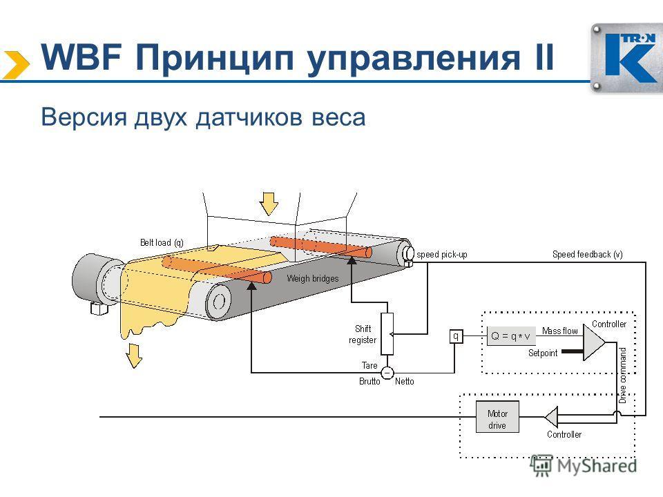 WBF Принцип управления II Версия двух датчиков веса