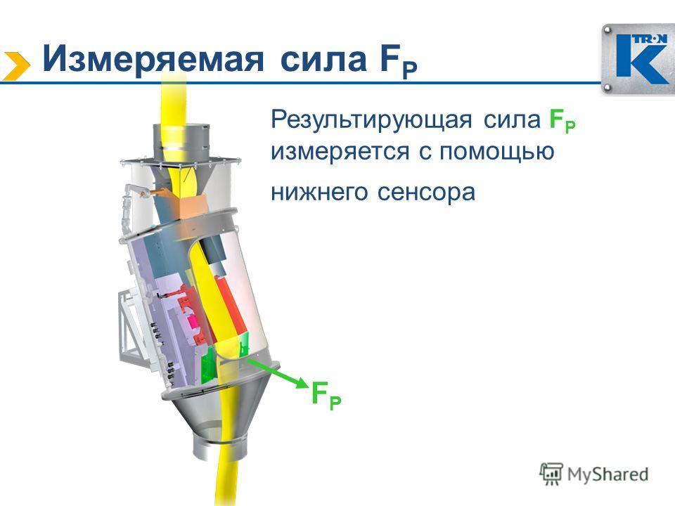 Измеряемая сила F P Результирующая сила F P измеряется с помощью нижнего сенсора FPFP