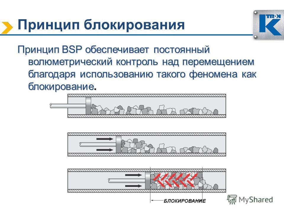 Принцип блокирования Принцип BSP обеспечивает постоянный волюметрический контроль над перемещением благодаря использованию такого феномена как блокирование. БЛОКИРОВАНИЕ