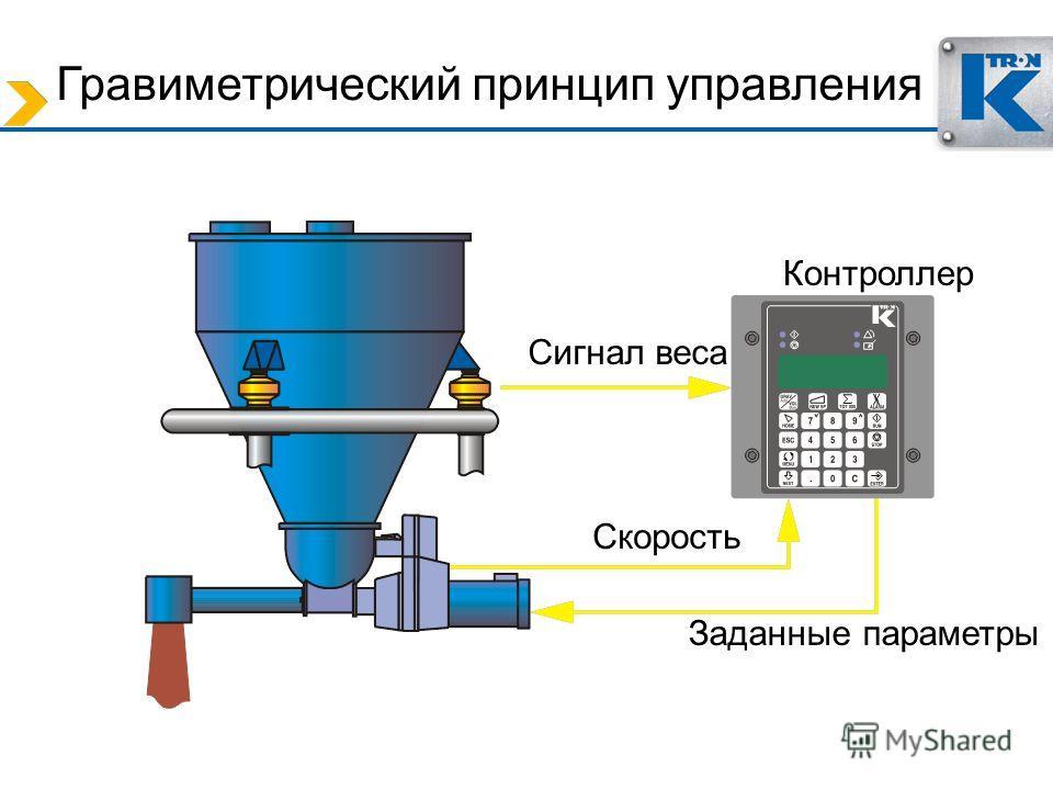 Гравиметрический принцип управления Сигнал веса Контроллер Скорость Заданные параметры