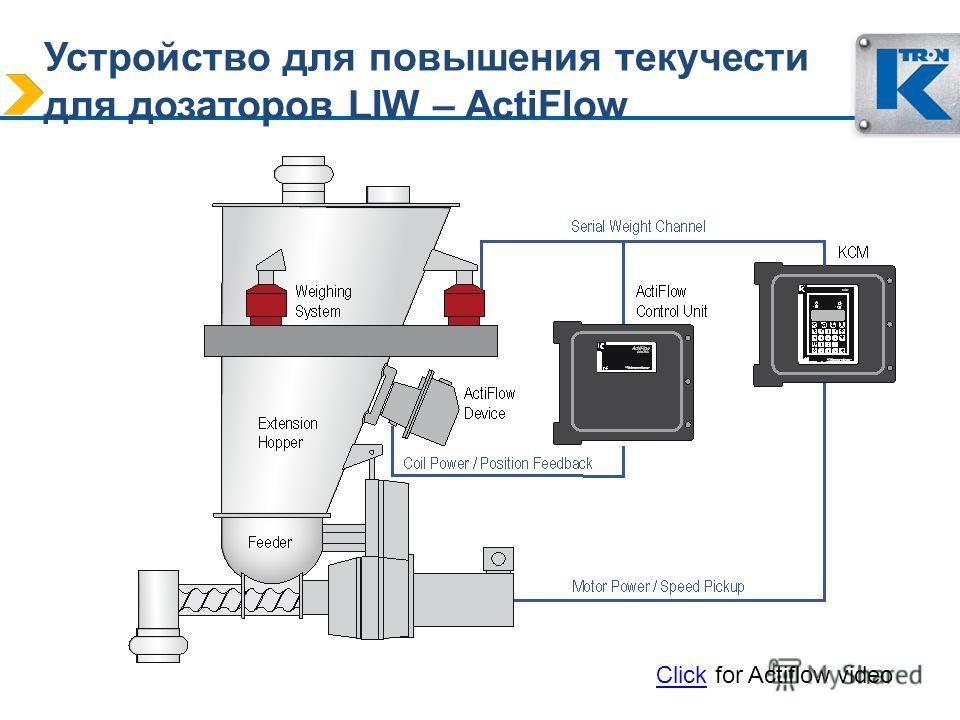 Устройство для повышения текучести для дозаторов LIW – ActiFlow Click for Actiflow video