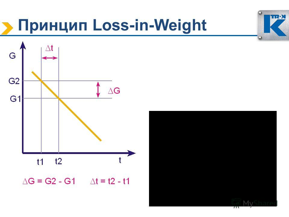 Принцип Loss-in-Weight