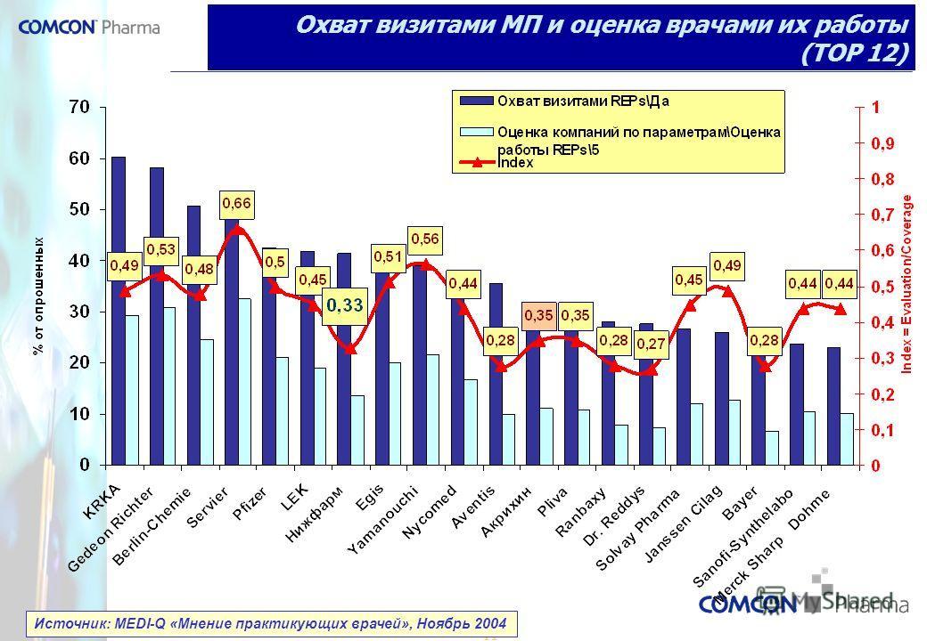 11 Охват визитами МП и оценка врачами их работы (TOP 12) Источник: MEDI-Q «Мнение практикующих врачей», Ноябрь 2004