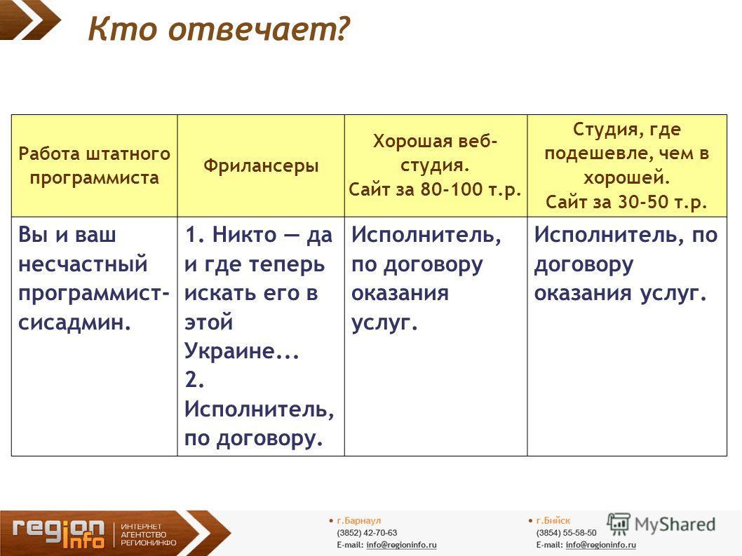 Кто отвечает? Работа штатного программиста Фрилансеры Хорошая веб- студия. Сайт за 80-100 т.р. Студия, где подешевле, чем в хорошей. Сайт за 30-50 т.р. Вы и ваш несчастный программист- сисадмин. 1. Никто да и где теперь искать его в этой Украине... 2