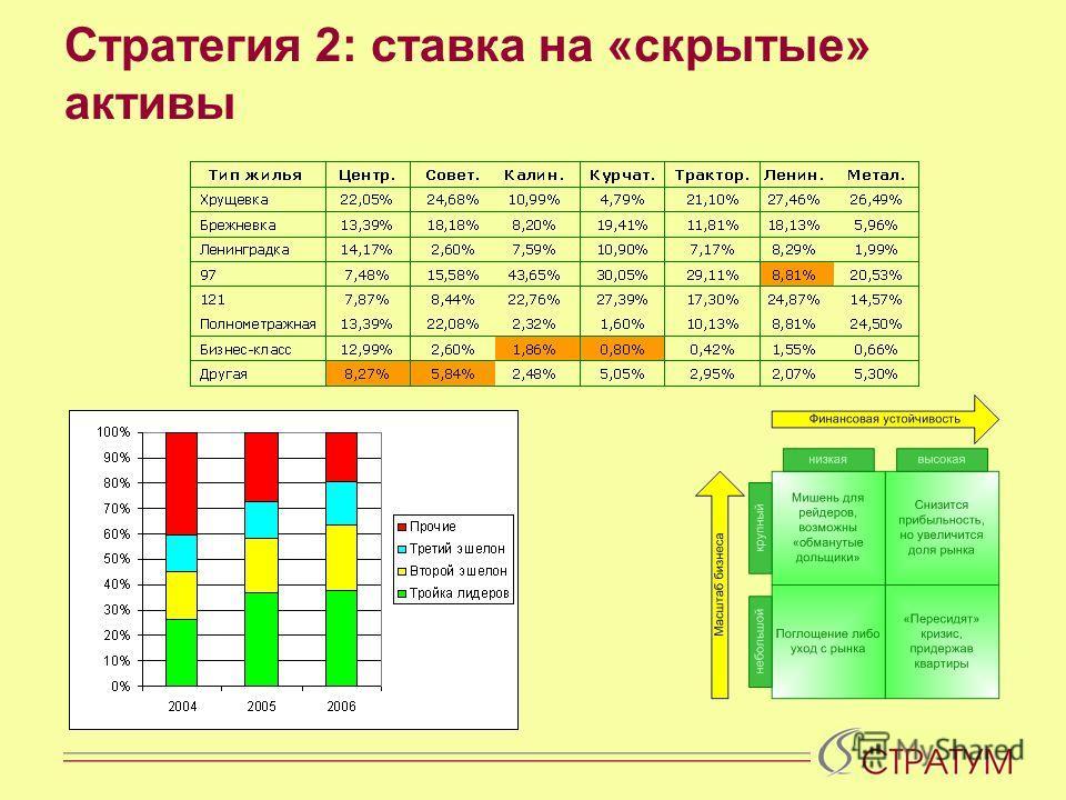 Стратегия 2: ставка на «скрытые» активы