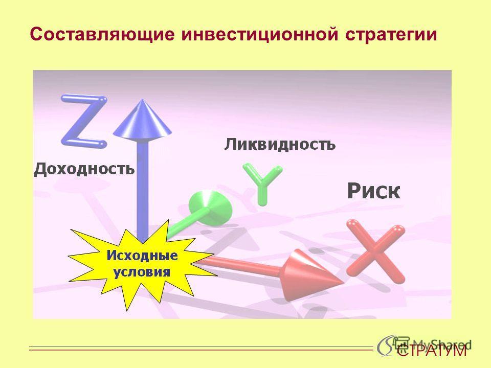 Составляющие инвестиционной стратегии