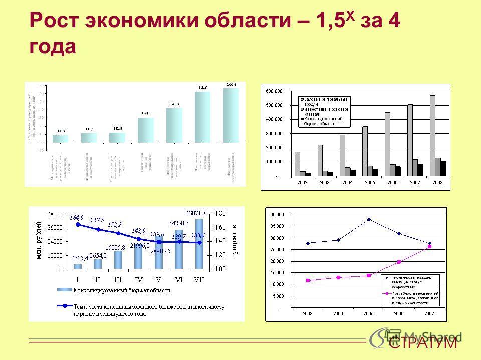 Рост экономики области – 1,5 Х за 4 года