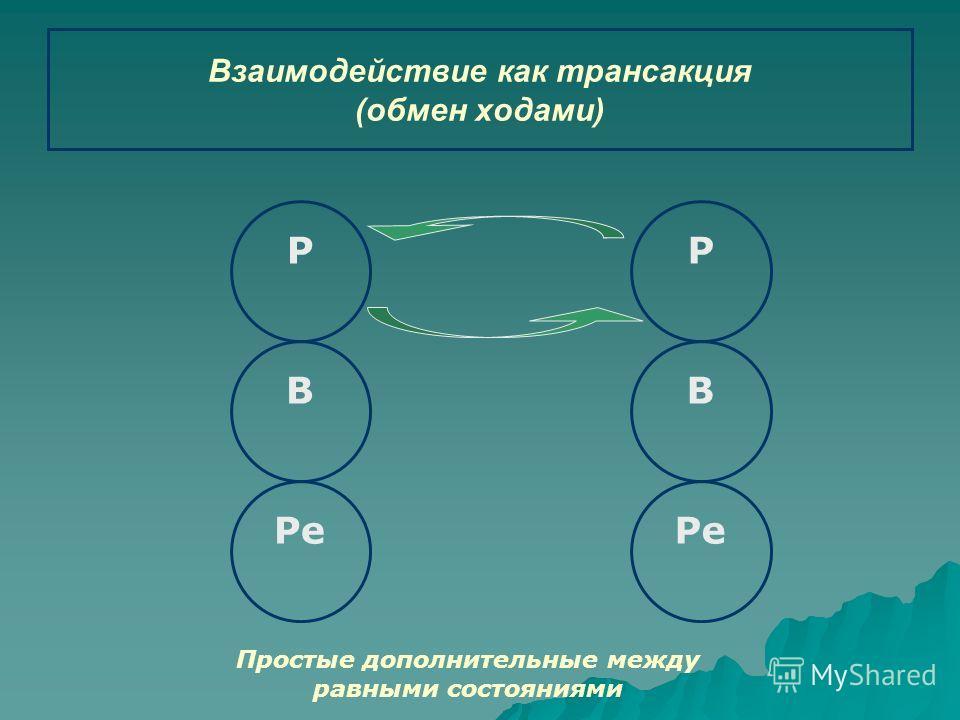 Р В Ре В Р Взаимодействие как трансакция (обмен ходами) Простые дополнительные между равными состояниями