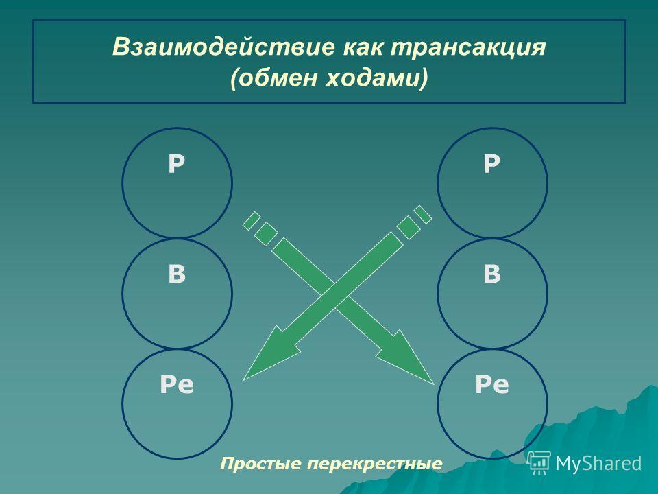 Р В Ре В Р Взаимодействие как трансакция (обмен ходами) Простые перекрестные