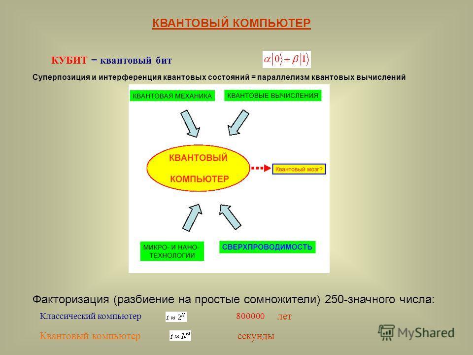 КВАНТОВЫЙ КОМПЬЮТЕР КУБИТ = квантовый бит Суперпозиция и интерференция квантовых состояний = параллелизм квантовых вычислений Факторизация (разбиение на простые сомножители) 250-значного числа: Классический компьютер 800000 Квантовый компьютерсекунды