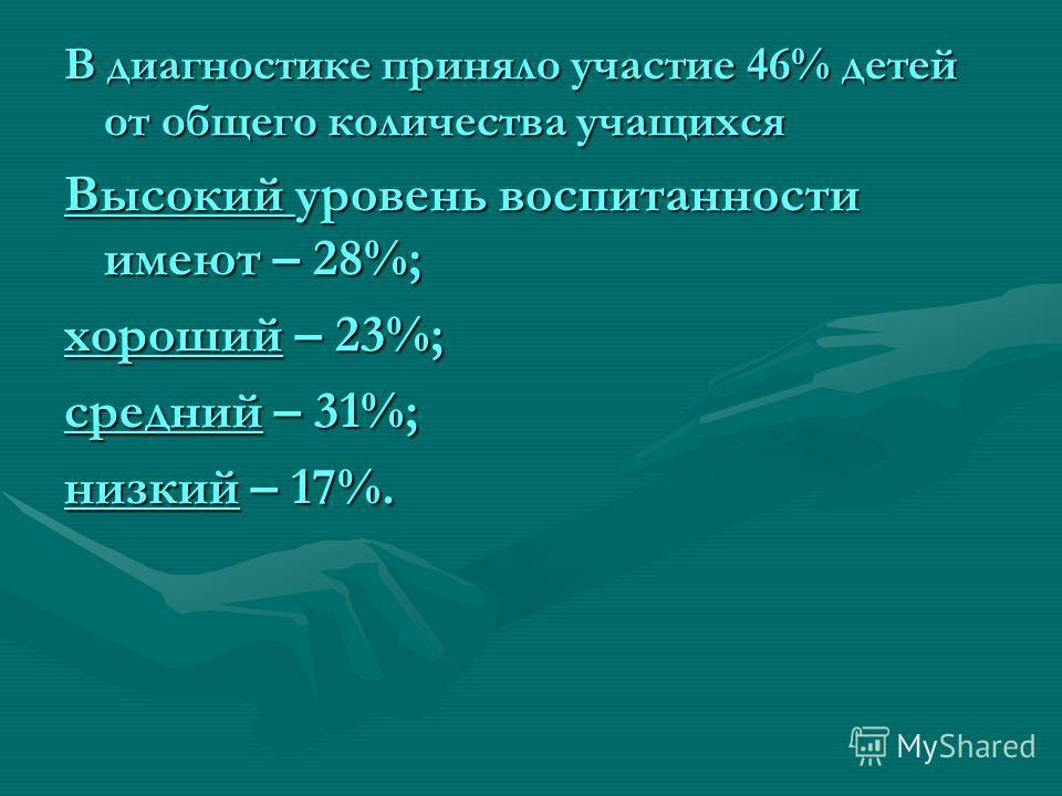 В диагностике приняло участие 46% детей от общего количества учащихся Высокий уровень воспитанности имеют – 28%; хороший – 23%; средний – 31%; низкий – 17%.