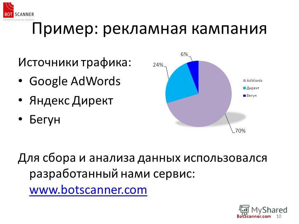 BotScanner.com 10 Пример: рекламная кампания Источники трафика: Google AdWords Яндекс Директ Бегун Для сбора и анализа данных использовался разработанный нами сервис: www.botscanner.com www.botscanner.com