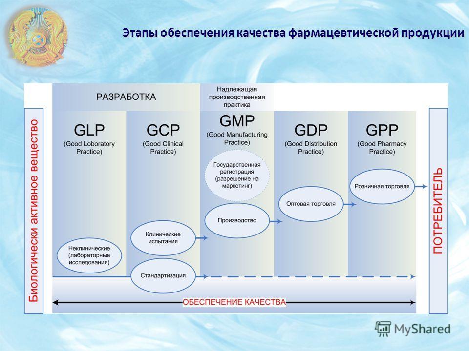 Этапы обеспечения качества фармацевтической продукции