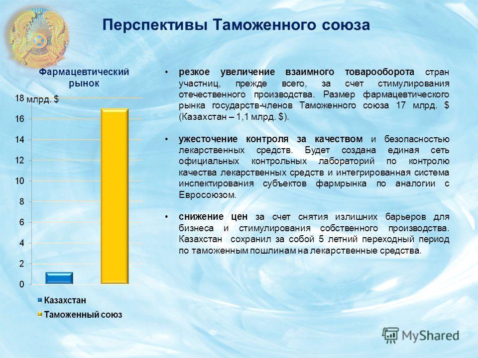 резкое увеличение взаимного товарооборота стран участниц, прежде всего, за счет стимулирования отечественного производства. Размер фармацевтического рынка государств-членов Таможенного союза 17 млрд. $ (Казахстан – 1,1 млрд. $). ужесточение контроля