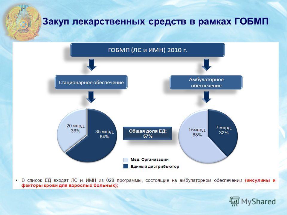 Закуп лекарственных средств в рамках ГОБМП