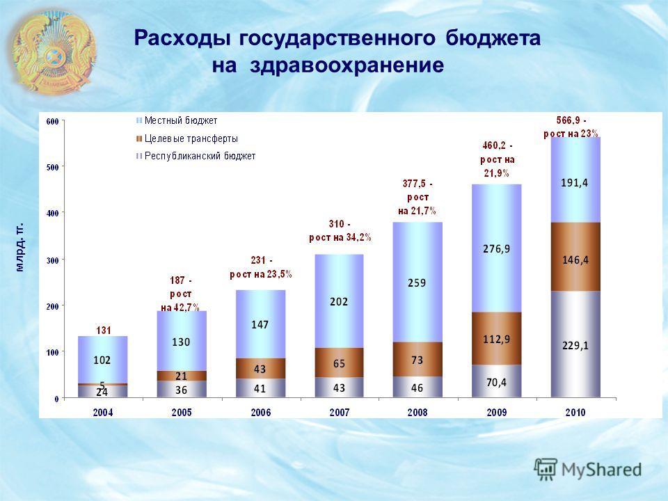 Расходы государственного бюджета на здравоохранение млрд. тг.