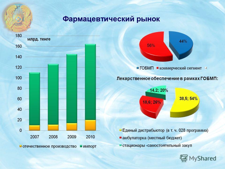 Фармацевтический рынок Лекарственное обеспечение в рамках ГОБМП: