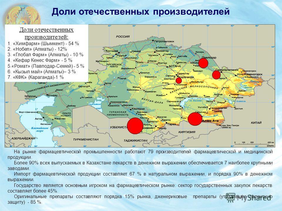Доли отечественных производителей На рынке фармацевтической промышленности работают 79 производителей фармацевтической и медицинской продукции. Более 90% всех выпускаемых в Казахстане лекарств в денежном выражении обеспечивается 7 наиболее крупными з