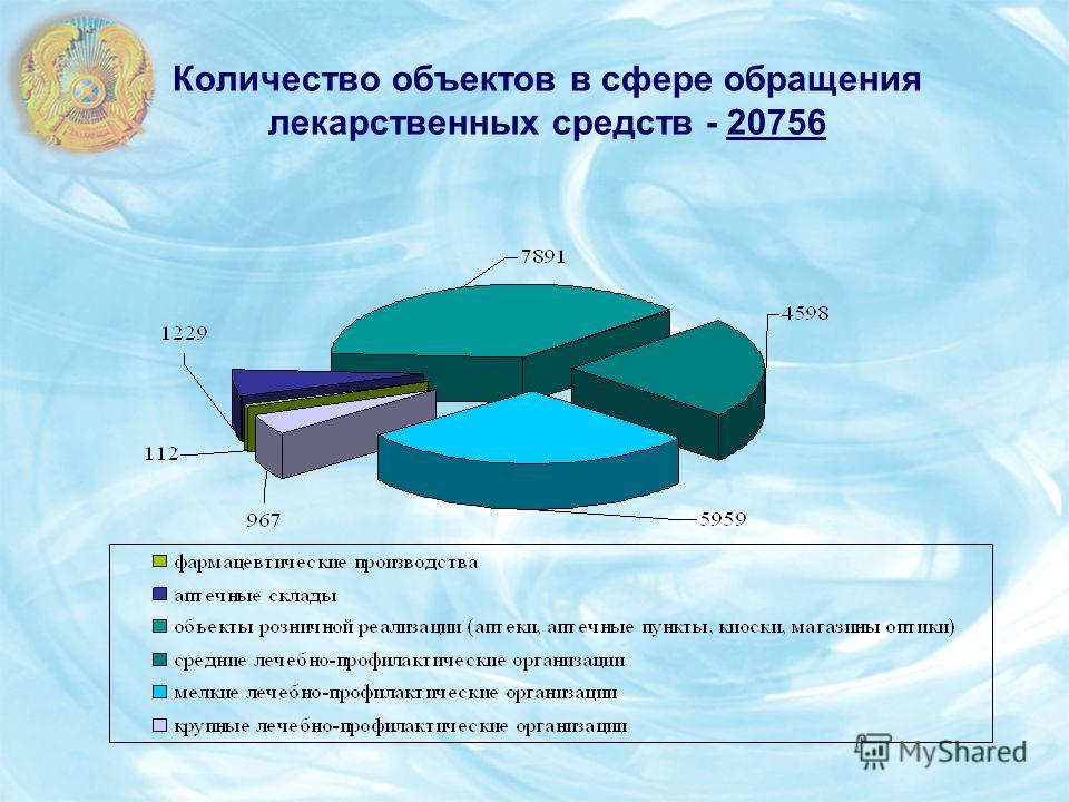 Количество объектов в сфере обращения лекарственных средств - 20756