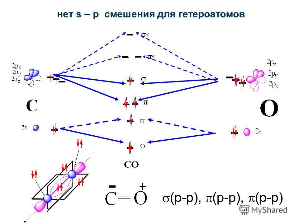 нет s – p смешения для гетероатомов (p-p), (p-p), (p-p)