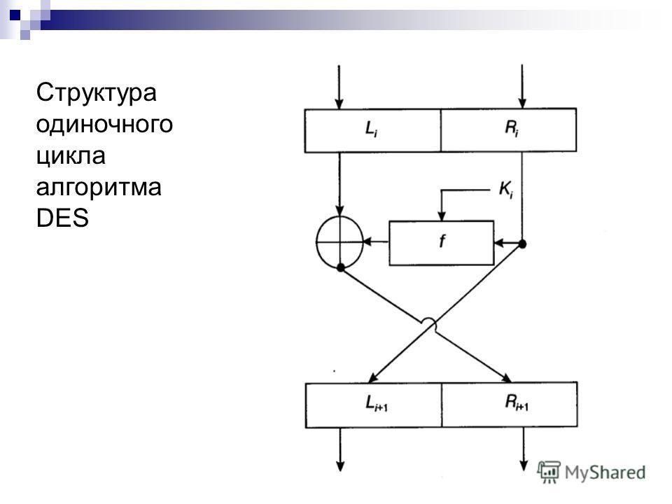 Структура одиночного цикла алгоритма DES