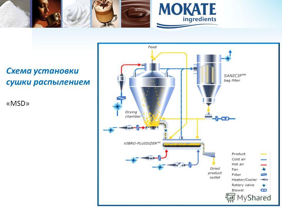 7 Схема установки сушки распылением «MSD»