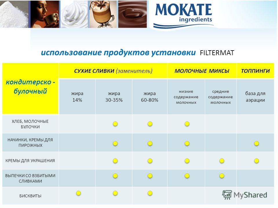 использование продуктов установки FILTERMAT кондитерско - булочный СУХИЕ СЛИВКИ (заменитель)МОЛОЧНЫЕ МИКСЫТОППИНГИ жира 14% жира 30-35% жира 60-80% низкие содержание молочных средние содержание молочных база для аэрации ХЛЕБ, МОЛОЧНЫЕ БУЛОЧКИ НАЧИНКИ